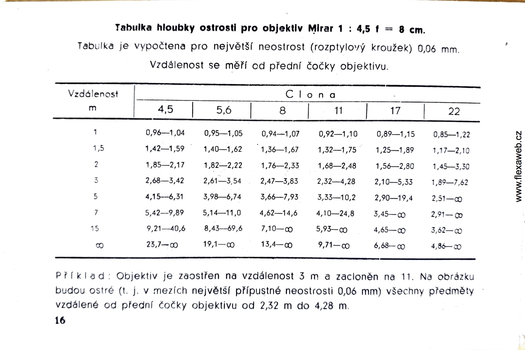 Here's a JPEG of the PDF page with a depth of field table (in meters).